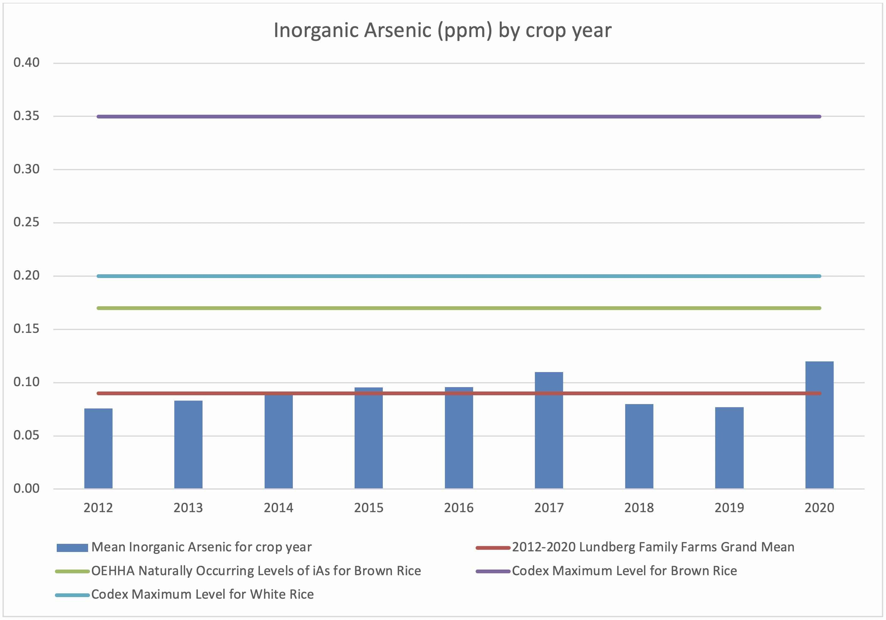 Inorganic Arsenic by crop year_2012-2021 table