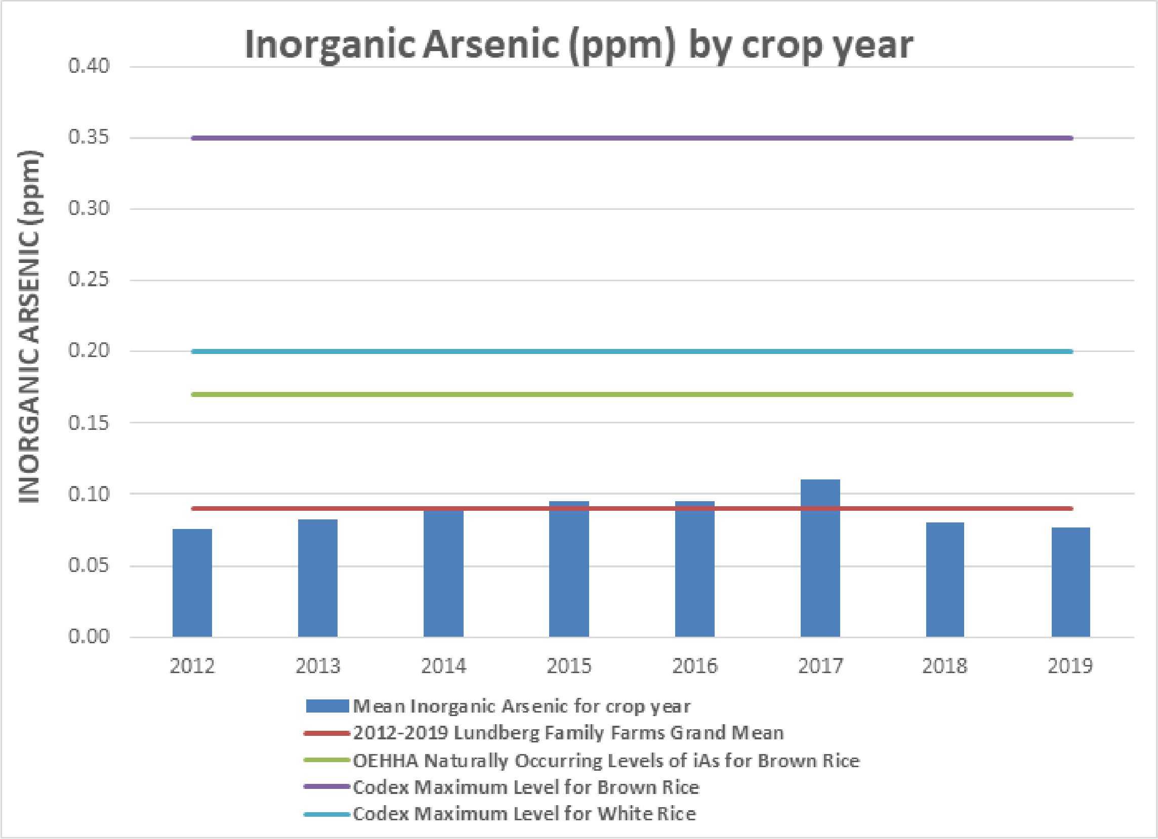 Inorganic Arsenic (ppm) by crop year